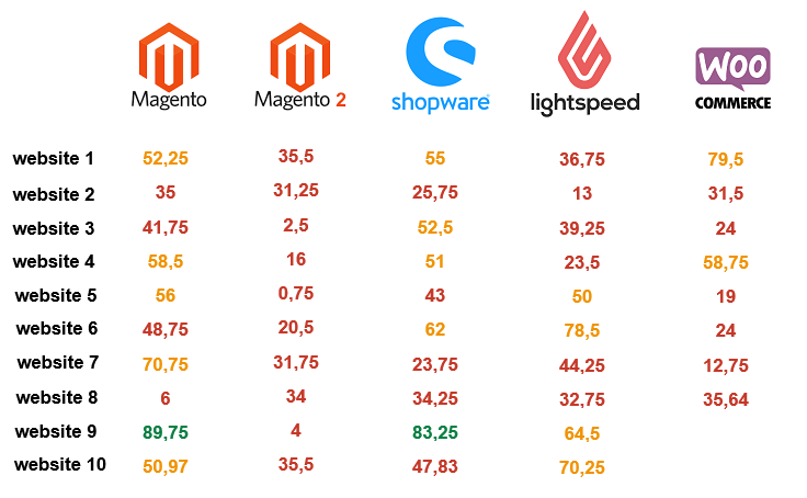Impact Google Medic update on Magento and other platforms